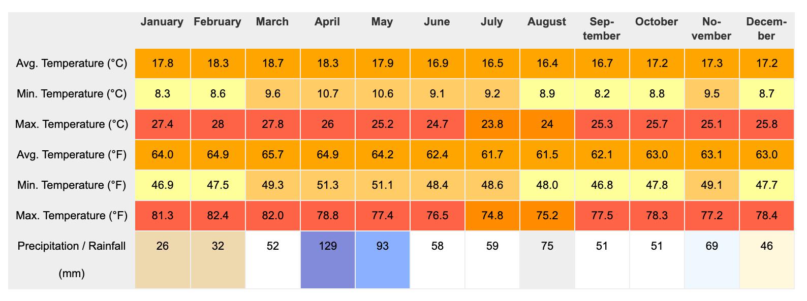 Kenya Temperature Table